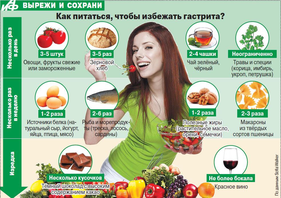 диета как избежать гастрита