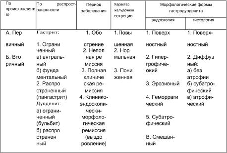 виды гастритов таблица