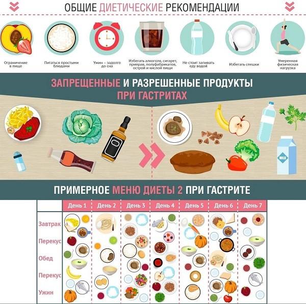 Обострился гастрит: диета при гастрите в стадии обострения